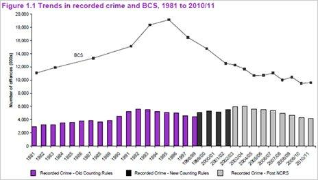 Trends in recorded crime 1981-2010/11