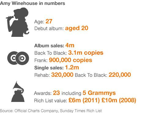 Amy Winehouse - facts and figures