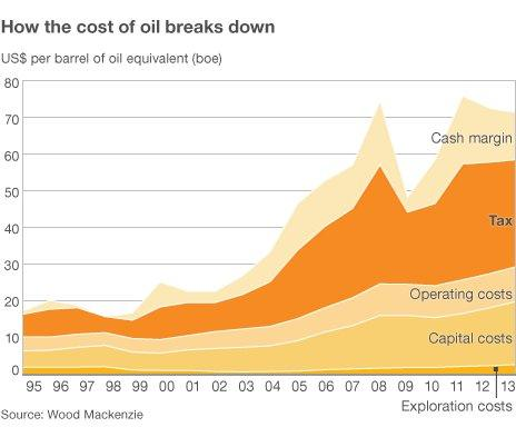 How the cost of oil breaks down