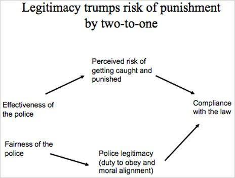 Risk of punishment slide