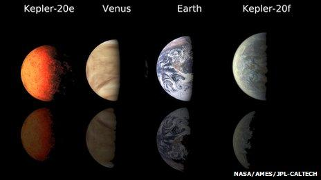 Schematic of Kepler 20 planet sizes