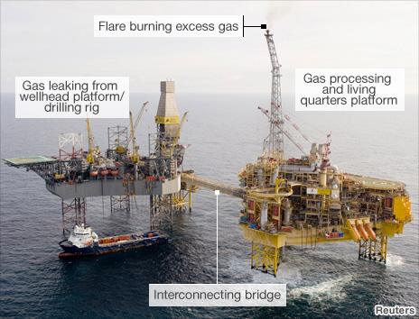 Annotated image of oil platform and rig