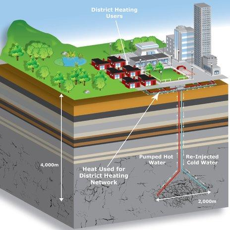 Geothermal drilling plans
