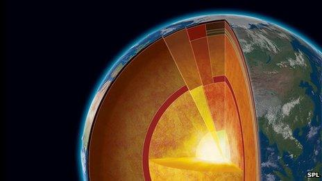 Earth layers graphic