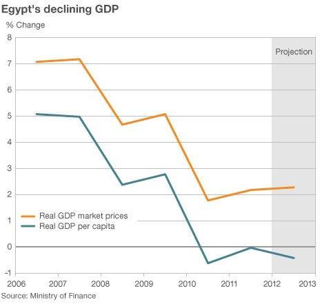 Egypt Analysts Optimistic For Post Morsi Economy Bbc News