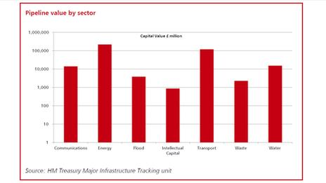 Chart from the National Infrastructure Plan 2013