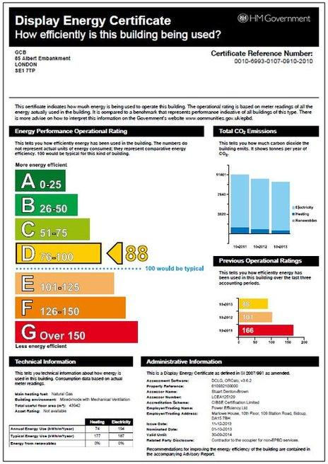 GCB Display Energy Certificate