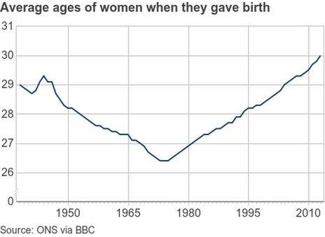 Average ages of women when they gave birth