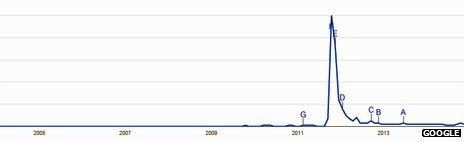 "Google Trends graph shows peak of interest in the word ""Occupy"""