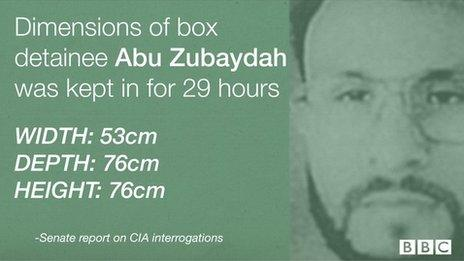 Dimensions of box CIA detainee was confined to