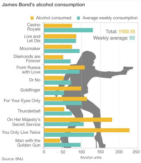 Graph showing Bond's alcohol consumption