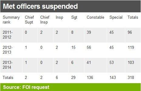 Police officer suspensions table