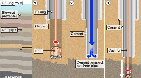 Oil drilling graphic