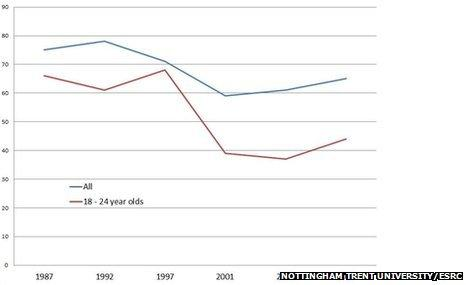 Graph showing steep decline in 18-24 voting since 1997