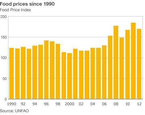 Global food prices since 1990