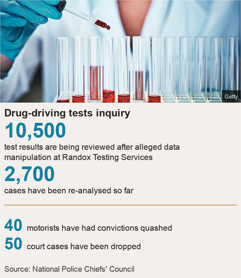 Randox forensics inquiry: Forty drug-driving offences