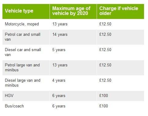 Ultra Low Emission Zone charges