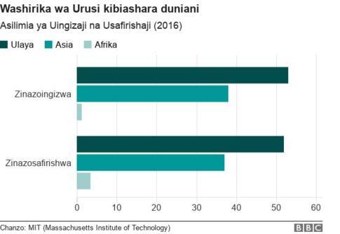 biashara urusi africa
