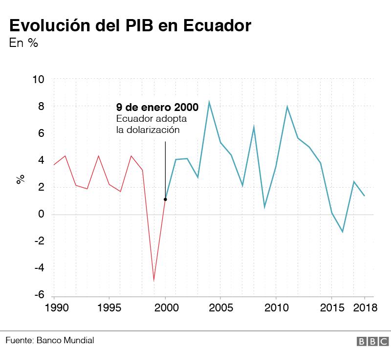 Brasil - Venezuela crisis economica - Página 11 _110407270_ecuador_pib-nc