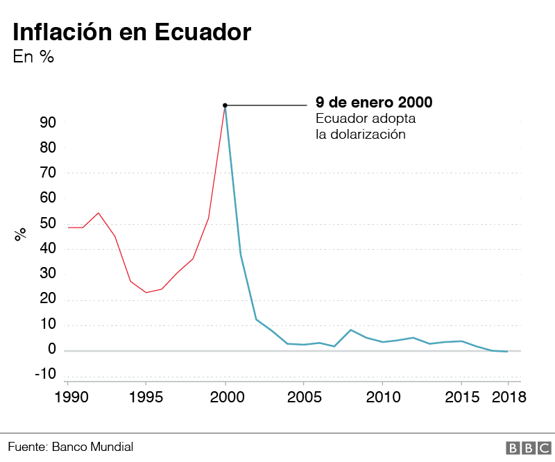 Colombia - Venezuela crisis economica - Página 11 _110407272_ecuador_inflacion-nc