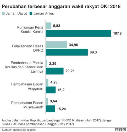 Anggaran DPRD