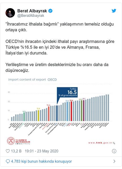 """@BeratAlbayrak tarafından yapılan Twitter paylaşımı: """"İhracatımız ithalata bağımlı"""" yaklaşımının temelsiz olduğu ortaya çıktı.OECD'nin ihracatın içindeki ithalat payı araştırmasına göre Türkiye %16.5 ile en iyi 20'de ve Almanya, Fransa, İtalya'dan iyi durumda.Yerlileştirme ve üretim desteklerimizle bu oranı daha da düşüreceğiz."""