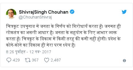 ट्विटर पोस्ट @ChouhanShivraj: चित्रकूट उपचुनाव में जनता के निर्णय को शिरोधार्य करता हूँ। जनमत ही लोकतंत्र का असली आधार है। जनता के सहयोग के लिए आभार व्यक्त करता हूँ। चित्रकूट के विकास में किसी तरह की कमी नहीं होगी। प्रदेश के कोने-कोने का विकास ही मेरा परम ध्येय है।