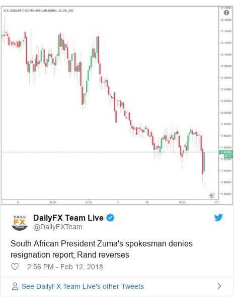 Twitter post by @DailyFXTeam: South African President Zuma's spokesman denies resignation report; Rand reverses