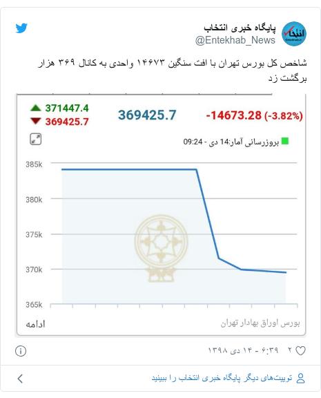 پست توییتر از @Entekhab_News: شاخص کل بورس تهران با افت سنگین ۱۴۶۷۳ واحدی به کانال ۳۶۹ هزار برگشت زد