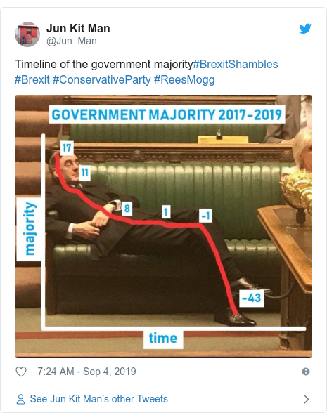 Twitter post by @Jun_Man: Timeline of the government majority#BrexitShambles #Brexit #ConservativeParty #ReesMogg