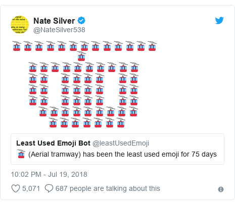 What's the least popular emoji on Twitter? - BBC News
