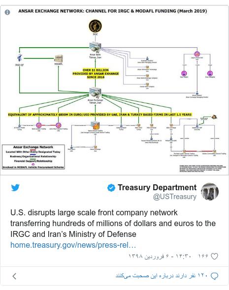 پست توییتر از @USTreasury: U.S. disrupts large scale front company network transferring hundreds of millions of dollars and euros to the IRGC and Iran's Ministry of Defense