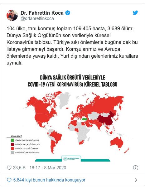 @drfahrettinkoca tarafından yapılan Twitter paylaşımı: 104 ülke, tanı konmuş toplam 109.405 hasta, 3.689 ölüm  Dünya Sağlık Örgütünün son verileriyle küresel Koronavirüs tablosu. Türkiye sıkı önlemlerle bugüne dek bu listeye girmemeyi başardı. Komşularımız ve Avrupa önlemlerde yavaş kaldı. Yurt dışından gelenlerimiz kurallara uymalı.