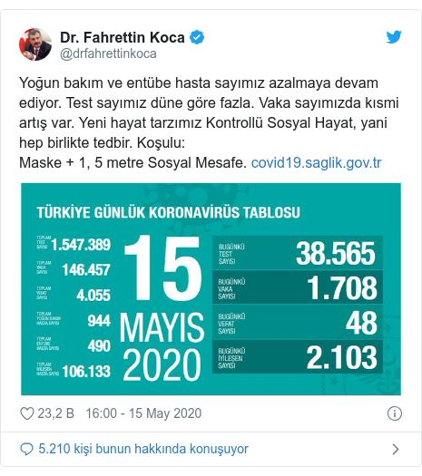 @drfahrettinkoca tarafından yapılan Twitter paylaşımı: Yoğun bakım ve entübe hasta sayımız azalmaya devam ediyor. Test sayımız düne göre fazla. Vaka sayımızda kısmi artış var. Yeni hayat tarzımız Kontrollü Sosyal Hayat, yani hep birlikte tedbir. Koşulu Maske + 1, 5 metre Sosyal Mesafe.