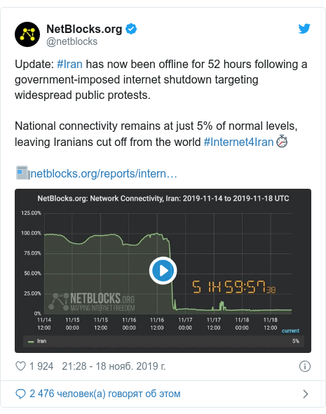Twitter пост, автор: @netblocks: Update #Iran has now been offline for 52 hours following a government-imposed internet shutdown targeting widespread public protests.National connectivity remains at just 5% of normal levels, leaving Iranians cut off from the world #Internet4Iran9201;????