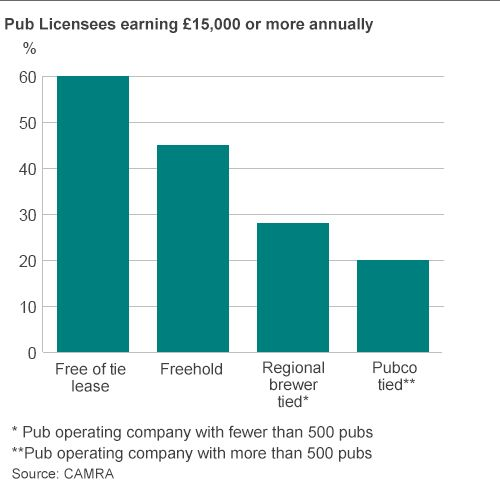 what pub owners earn