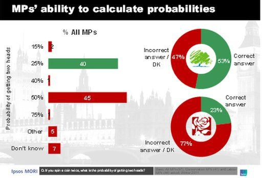 Graph of MPs' ability to calculate probabilities