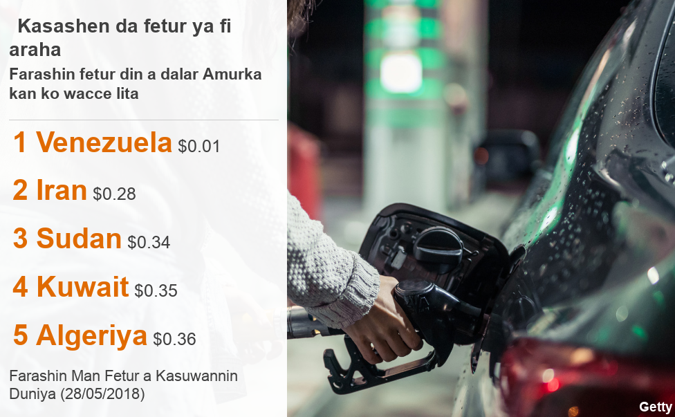 Ranking of five countries with lowest petrol prices