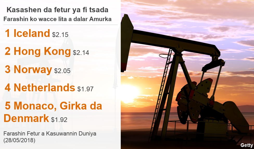 List of five countries with the most expensive petrol in the world
