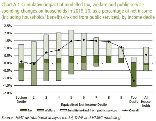 Chart showing distributional analysis of tax and benefit changes since 2015