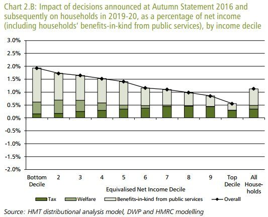 Treasury chart showing distributional analysis of Budget measures since Autumn 2016