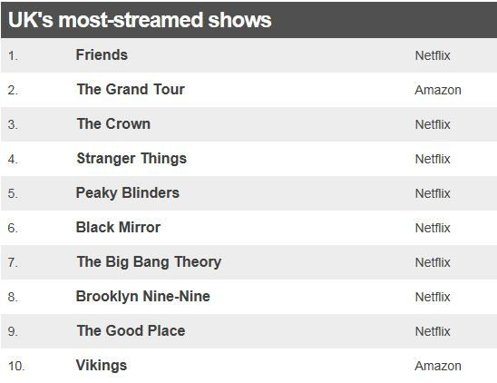 Table showing the UK's most-streamed shows
