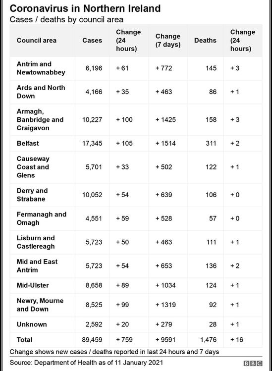 council stats