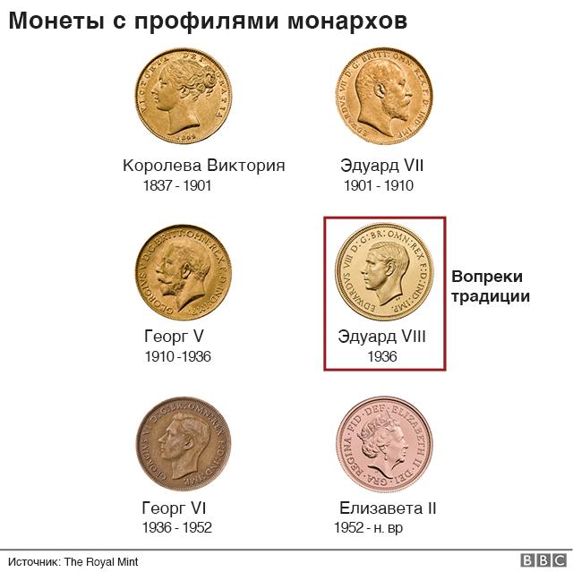 монеты с изображением монархов