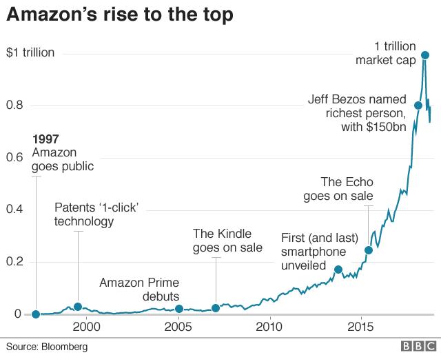 Amazon timeline