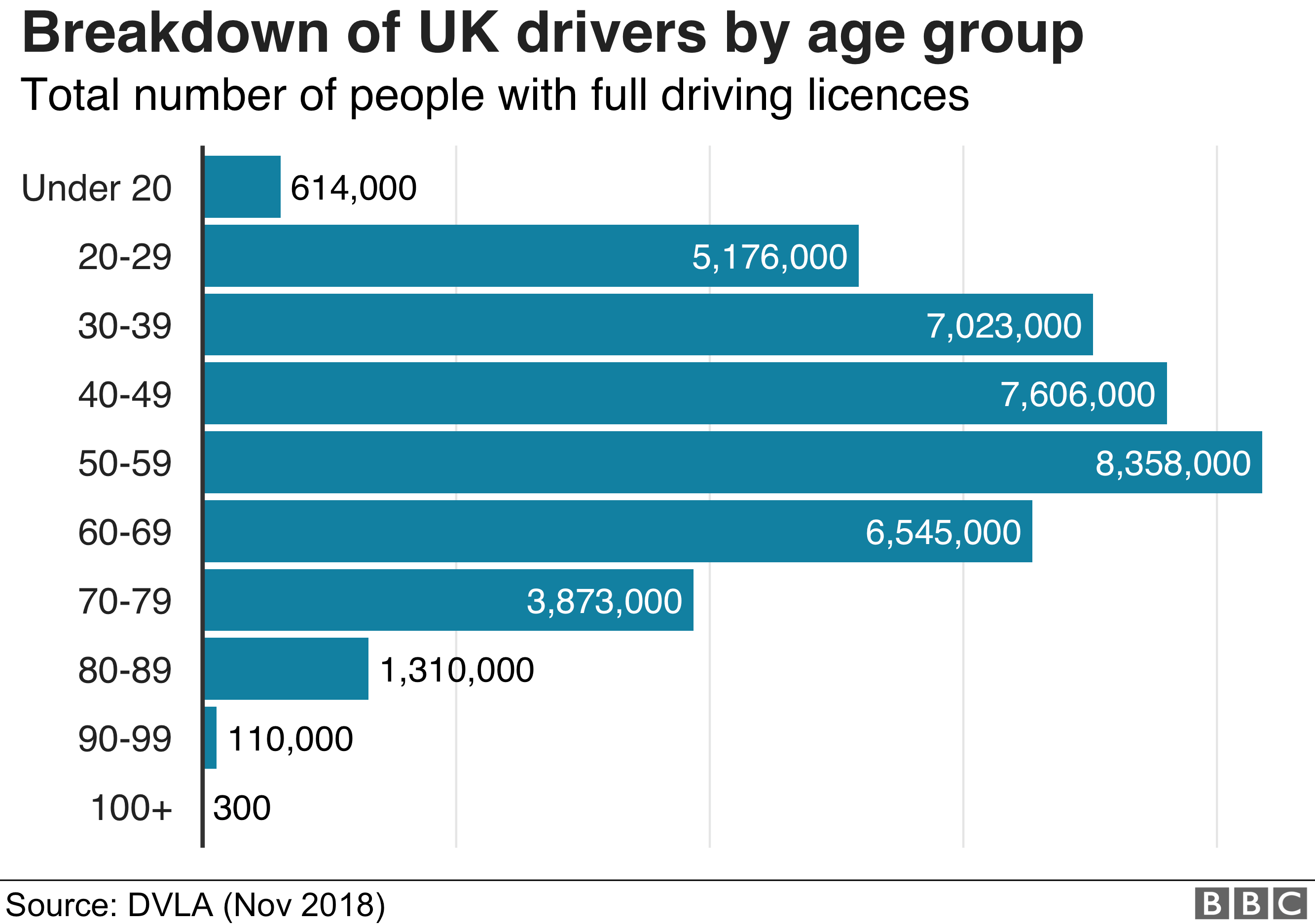 Graphic showing breakdown of UK drivers by age group