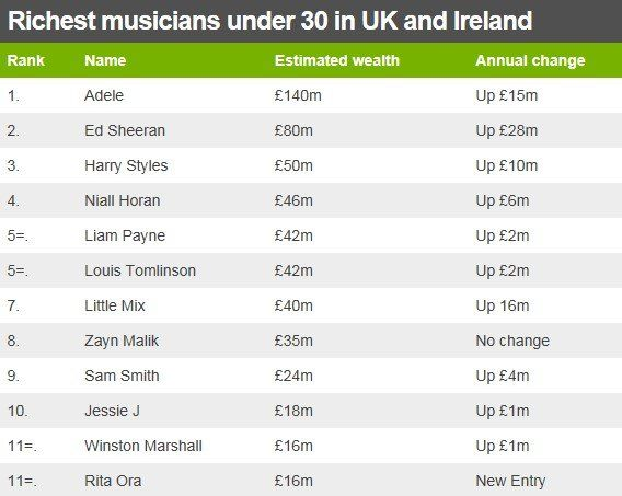 Table showing the top 12 richest musicians under 30 in the UK and Ireland