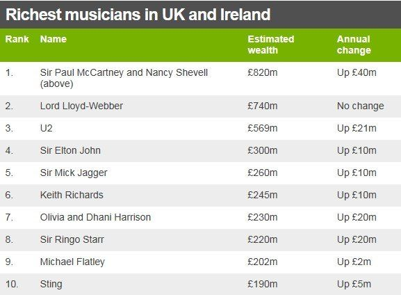 Table showing the top 10 richest musicians in the UK and Ireland