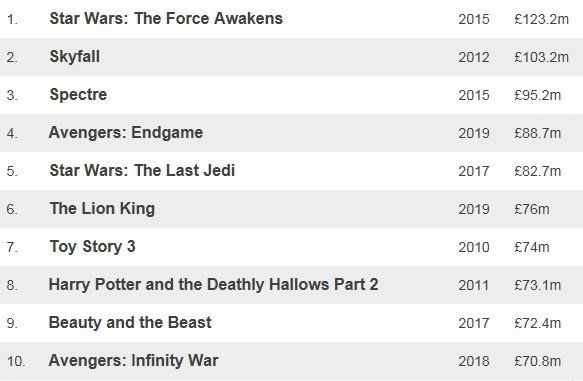Table showing top 10 films