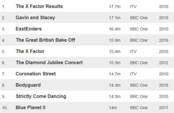 Table showing top 10 TV programmes excluding sport